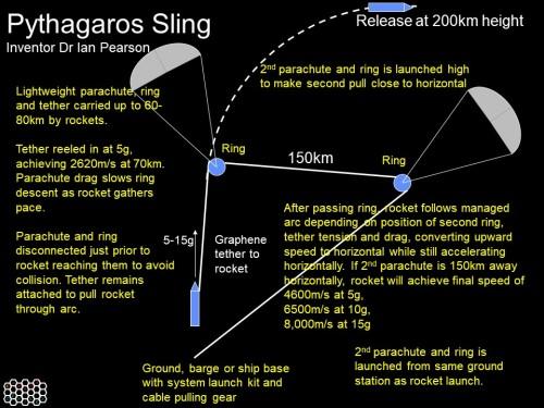 Pythagoras Sling Concept
